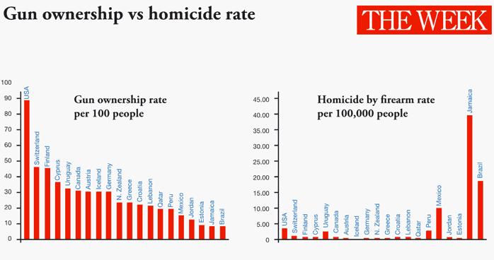 Gun Ownership in USA vs Brazil