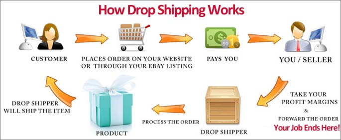 Ebay For Dummies Dropshipping Colombia Dollar Earning In Start An Online Business
