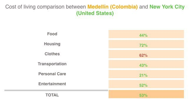 Cost of Living in Colombia