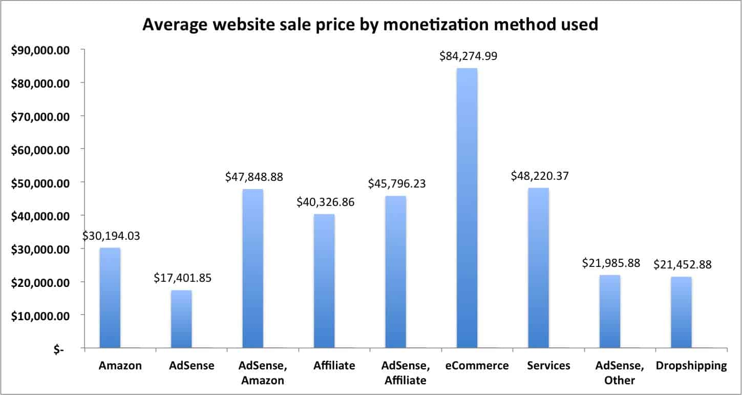 empire-flippers-average-price-by-monetization