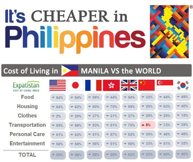 How Much Money Do You Need to Live in the Philippines ...